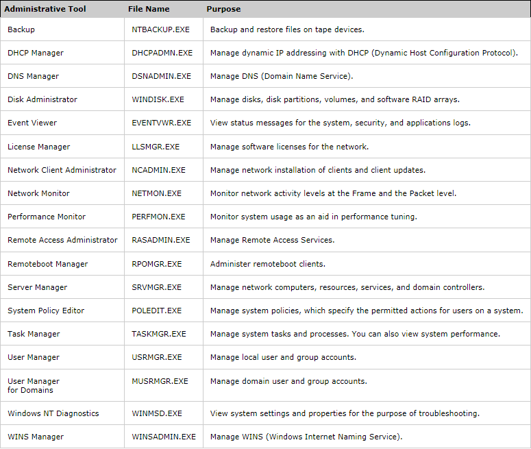 Comandi per l'utilizzo degli Strumenti di Amministrazione con GUI in WIndows NT Server