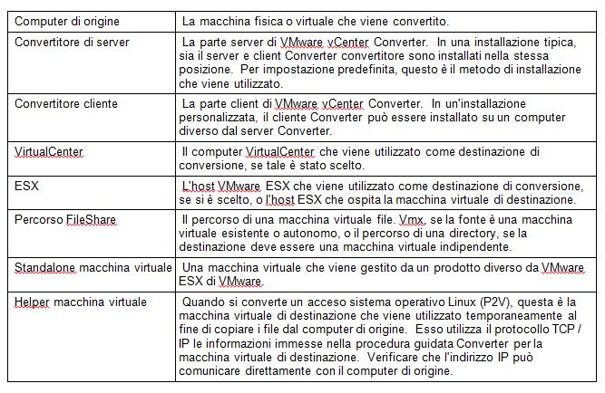 Porte di comunicazione utilizzate dal VmWare Converter